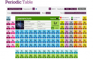 Button link to website RSC Periodic Table