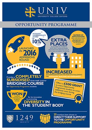 Univ Opportunity Programme Featured