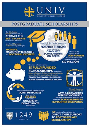 Univ Postgraduate Scholarships Featured